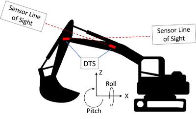 Cómo el Sensor de Inclinación Digital (DTS) de Inertial Labs Está Dando Forma a la Seguridad de la Construcción